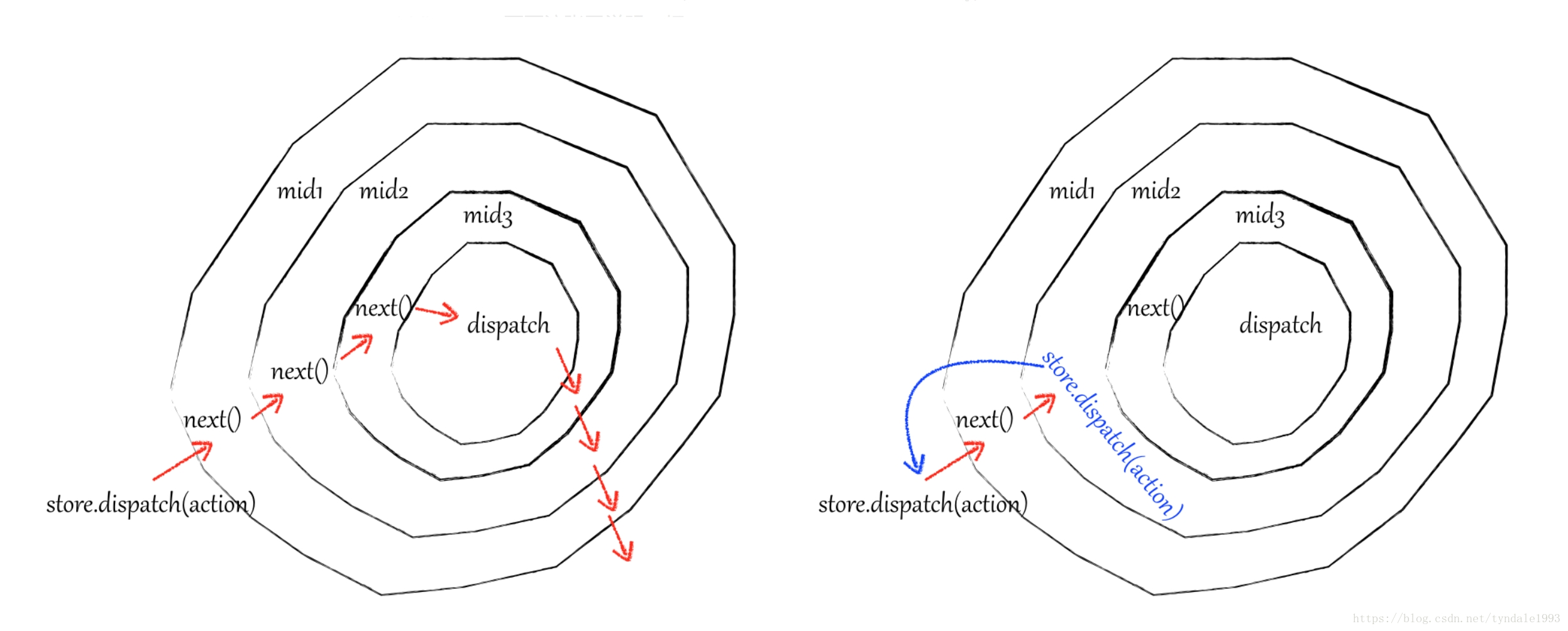 洋葱模型_redux